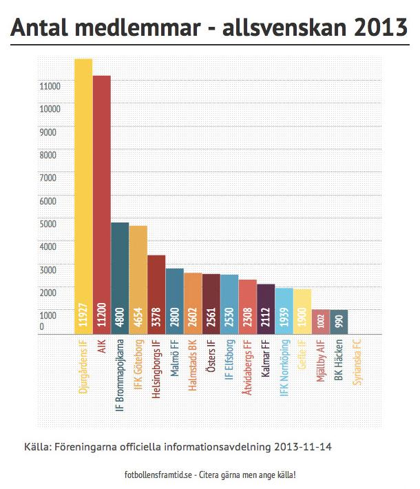 Antal medlemmar Allsvenskan 2013
