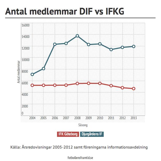 Djurgårdens IF IFK Göteborg
